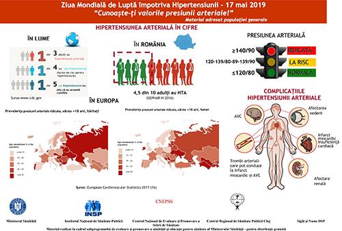 17 mai – Ziua Mondială de Luptă Împotriva Hipertensiunii Arteriale post thumbnail
