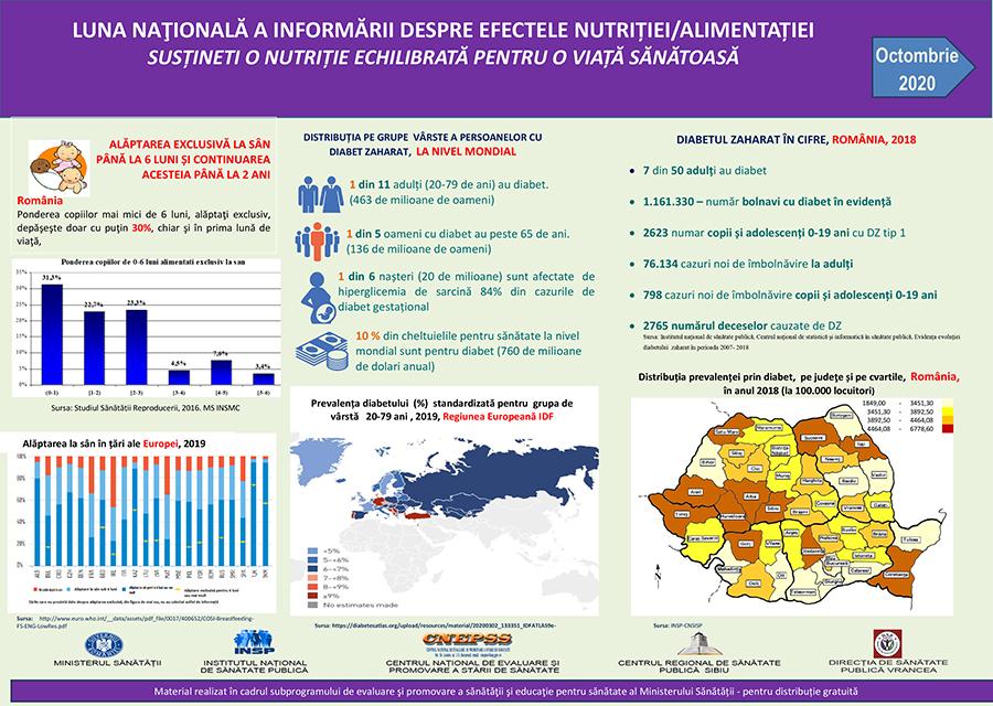 """DSP Vrancea, în parteneriat instituțional pentru desfășurarea campaniei """"Luna naţională a informării despre efectele nutriției/alimentației"""" post thumbnail"""