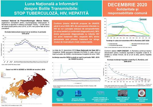 """DSP Vrancea, în Campania """"Luna Națională a informării despre Bolile transmisibile: Tuberculoza (TB), HIV și HEPATITĂ"""" post thumbnail"""
