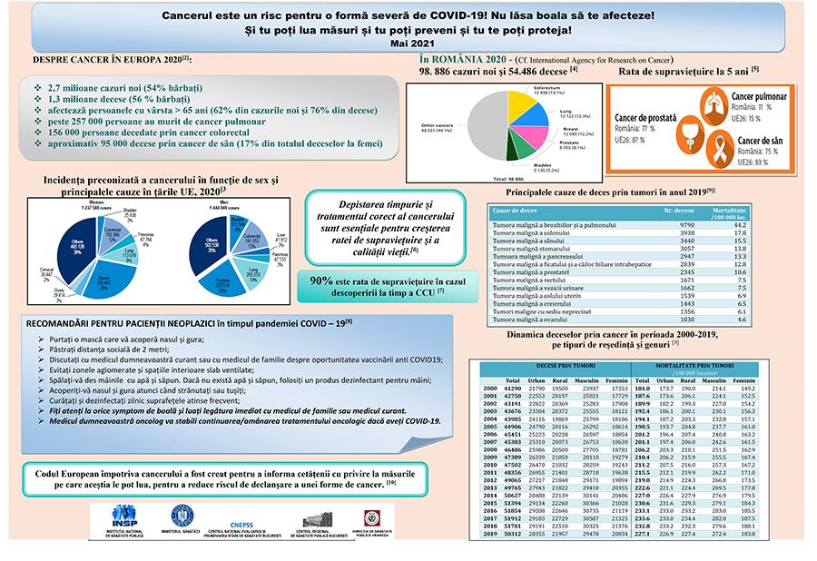 Protejarea sănătății, o grijă specială pentru pacientul oncologic în contextul pandemiei COVID-19 post thumbnail