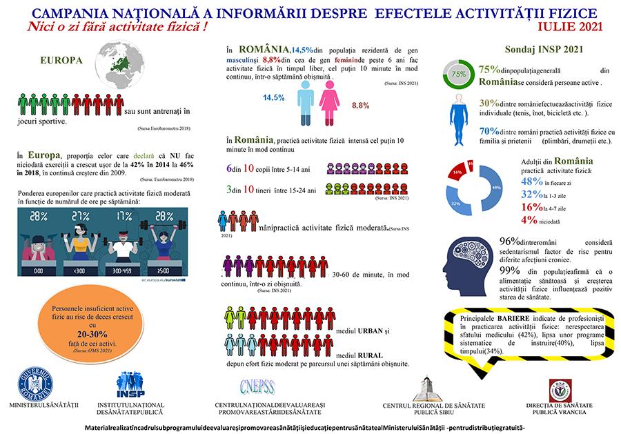 Campania națională de informare despre efectele activității fizice post thumbnail