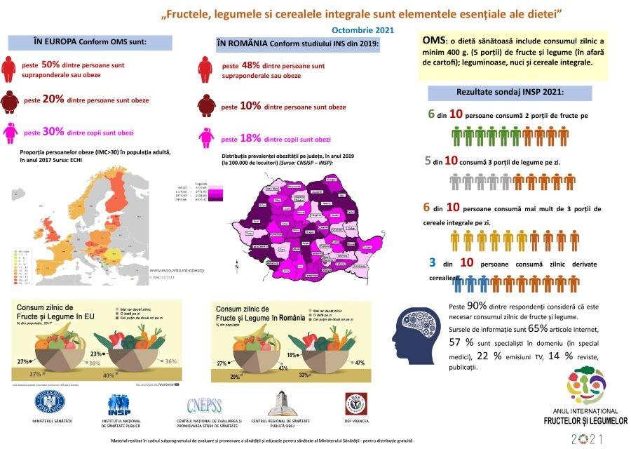 Campanie națională de informare despre efectele nutriției/alimentației post thumbnail